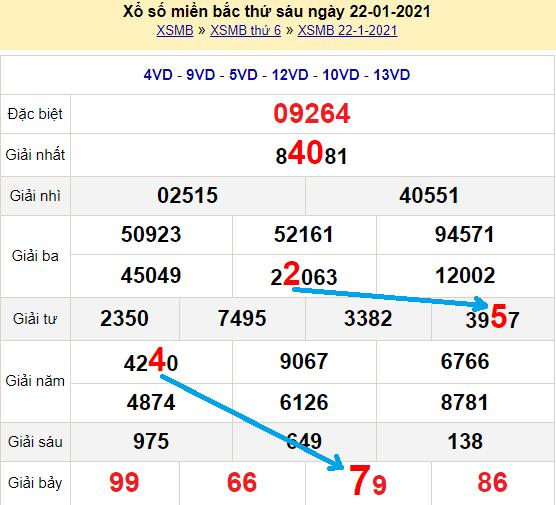 Bạch thủ loto miền bắchôm nay 23/1/2021