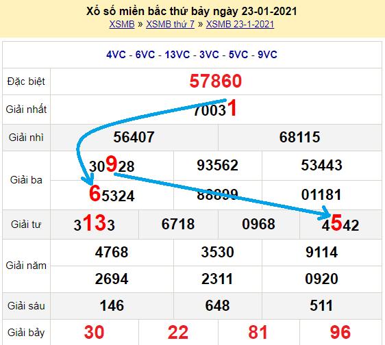 Bạch thủ loto miền bắchôm nay 24/1/2021