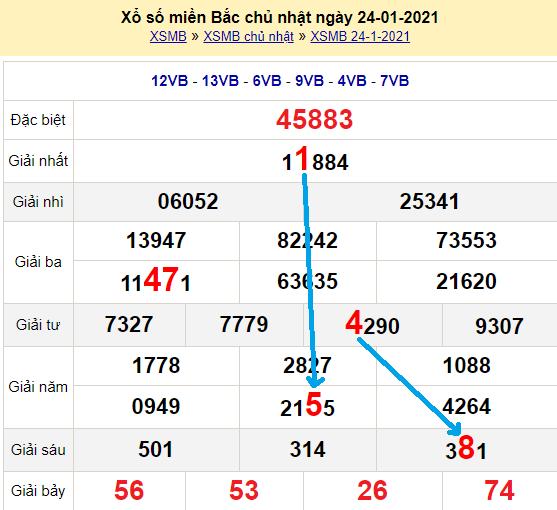 Bạch thủ loto miền bắchôm nay 25/1/2021