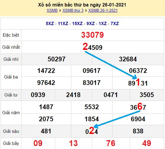 Bạch thủlôMb hôm nay ngày 27/1/2021