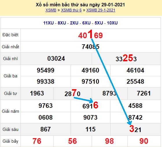 Bạch thủ loto miền bắchôm nay 30/1/2021