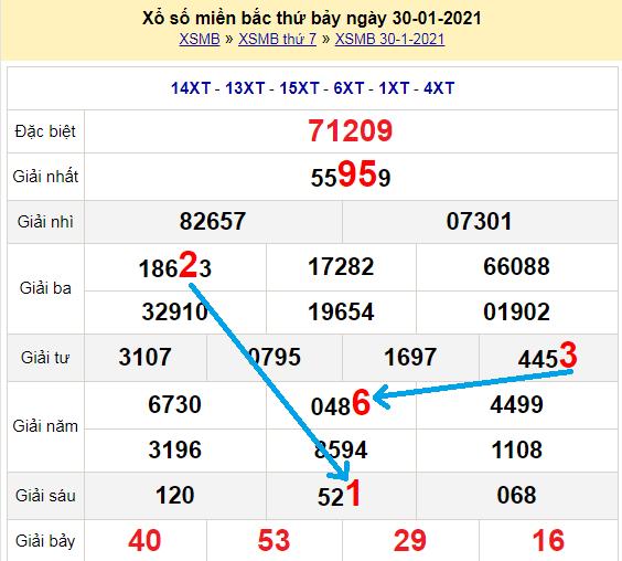 Bạch thủ loto miền bắchôm nay 31/1/2021