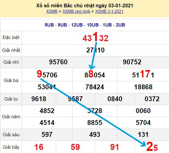 Bạch thủ loto miền bắchôm nay 4/1/2021