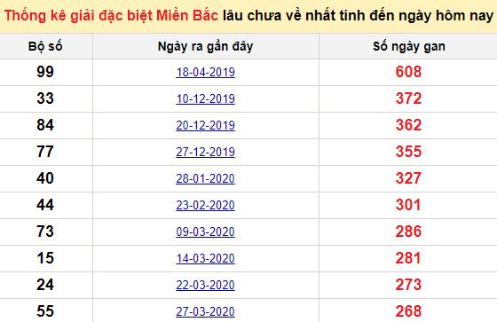 Bảngbạch thủ MB lâu chưa về đến ngày 12/1/2021