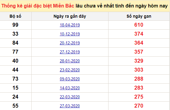 Bảng bạch thủmiền Bắc lâu về nhất tính đến 14/1/2021