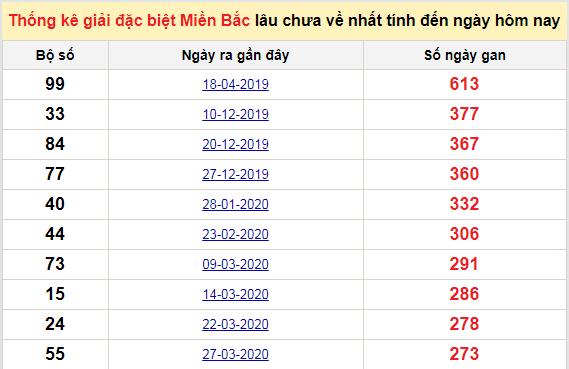 Bảng bạch thủMB lâu chưa về tính đến 17/1/2021