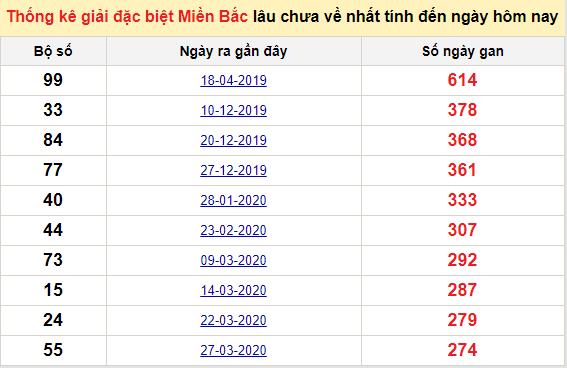 Bảngbạch thủ miền bắc lâu không về đến ngày 18/1/2021