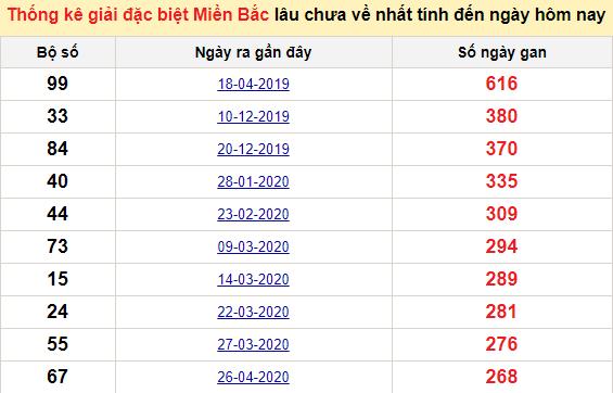 Bảngbạch thủMB lâu về nhất tính đến 20/1/2021