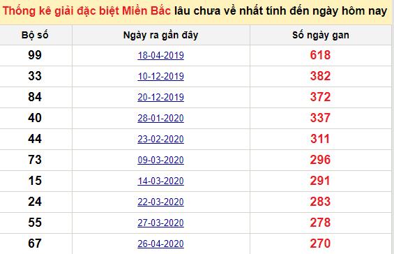 Bảngkê bạch thủtô miền Bắc lâu về nhất tính đến 22/1/2021