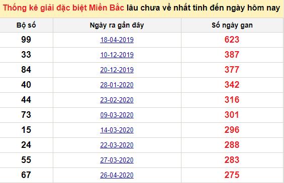 Bảngbạch thủMB lâu về nhất tính đến 27/1/2021