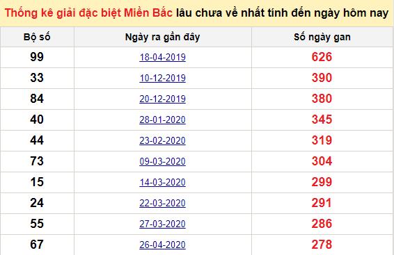 Bảng bạch thủ MB lâu về tính đến 30/1/2021