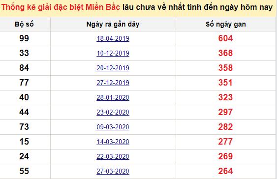 Bảngkê bạch thủtô miền Bắc lâu về nhất tính đến 8/1/2021