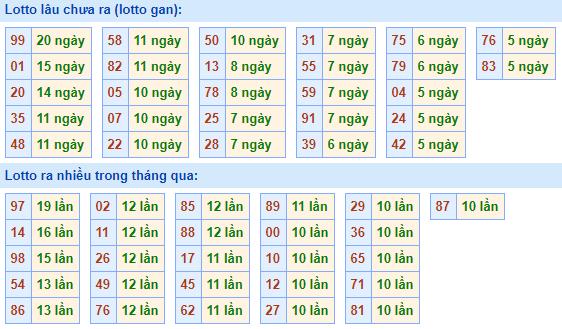 Bảngtần suất lô tô miền bắcngày 11/1/2021