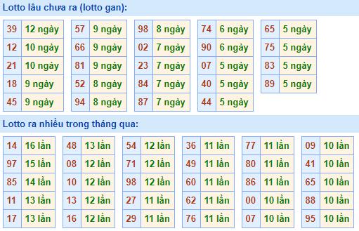 Bảng tần suất lô tôMB ngày17/1/2021