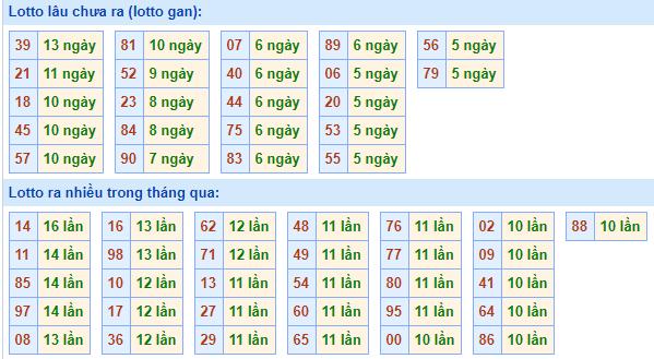 Bảngtần suất lô tô miền bắcngày 18/1/2021