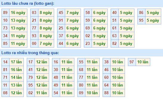 Bảng kêtần suất lô tômiền Bắc hôm nay