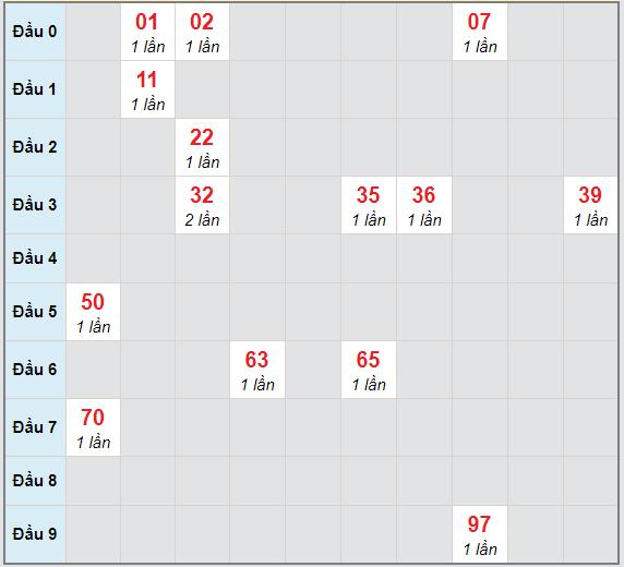 Bạch thủ rơi 3 ngày lô XSCT 10/2/2021