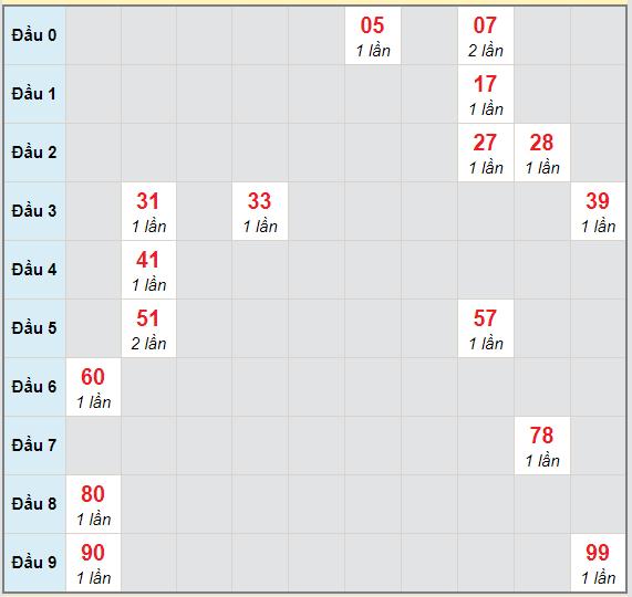 Bạch thủ rơi 3 ngày lô XSAG 11/2/2021