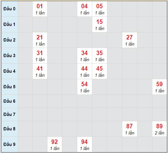 Bạch thủ rơi 3 ngày lô XSAG 18/2/2021