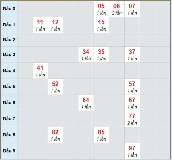 Bạch thủ rơi 3 ngày lô XSBDI 11/2/2021
