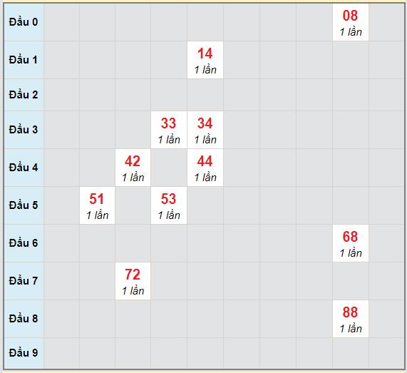 Bạch thủ rơi 3 ngày lô XSBP 13/2/2021
