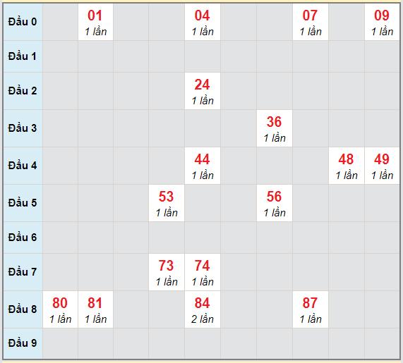 Bạch thủ rơi 3 ngày lô XSBP 6/2/2021