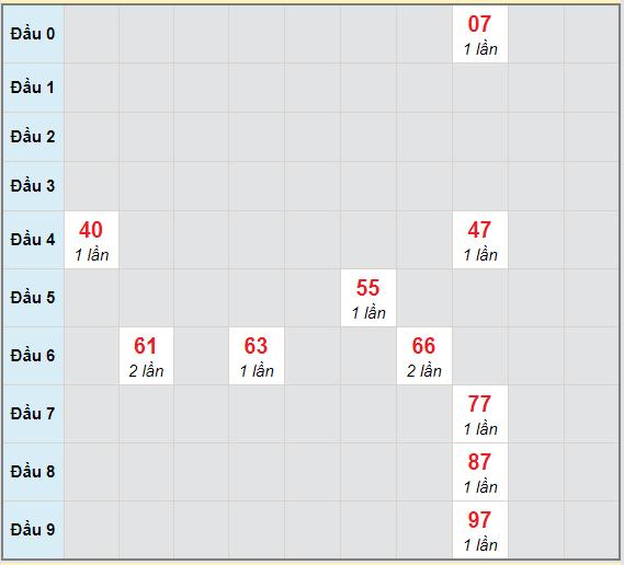 Bạch thủ rơi 3 ngày lô XSBT 2/3/2021