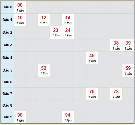 Bạch thủ rơi 3 ngày lô XSBT 9/2/2021