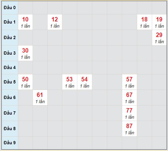 Bạch thủ rơi 3 ngày lô XSBTH 11/2/2021