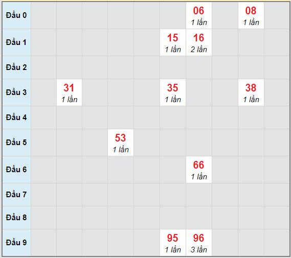 Bạch thủ rơi 3 ngày lô XSBTH 18/2/2021