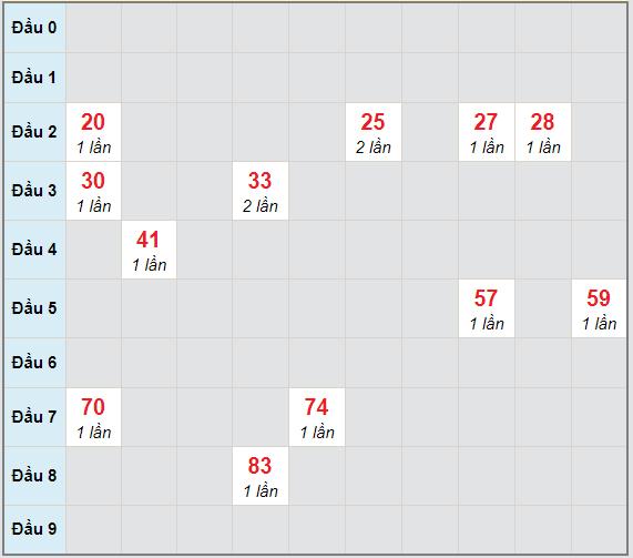 Bạch thủ rơi 3 ngày lô XSBTH 25/2/2021