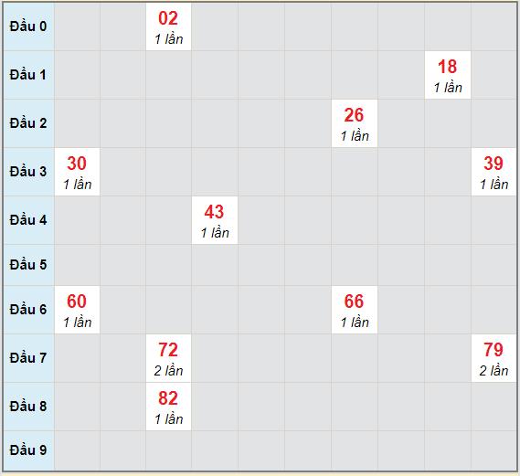 Bạch thủ rơi 3 ngày lô XSCM 1/3/2021