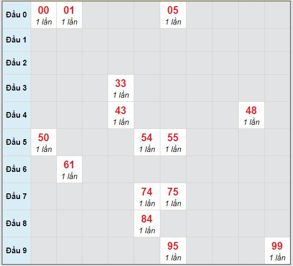 Bạch thủ rơi 3 ngày lô XSCM 22/2/2021
