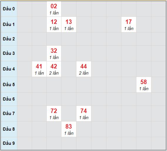 Bạch thủ rơi 3 ngày lô XSCT 24/2/2021