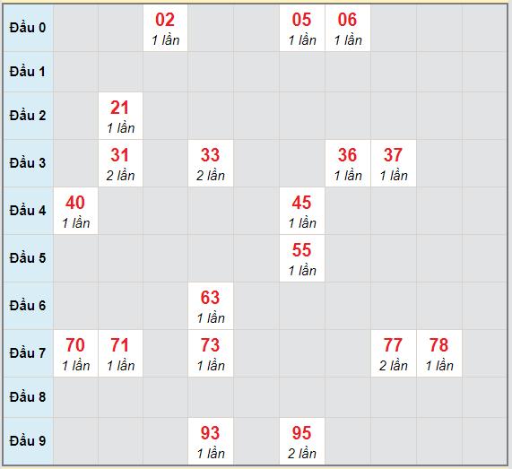 Bạch thủ rơi 3 ngày lô XSDL 21/2/2021