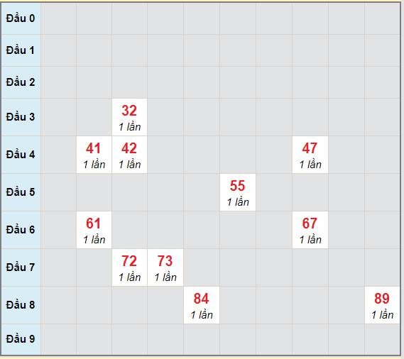 Bạch thủ rơi 3 ngày lô XSDLK 9/2/2021