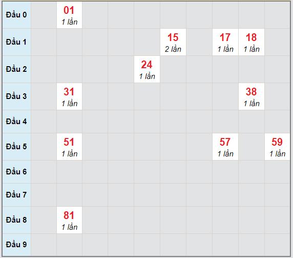 Bạch thủ rơi 3 ngày lô XSDN 24/2/2021
