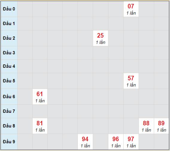 Bạch thủ rơi 3 ngày lô XSDNG 27/2/2021