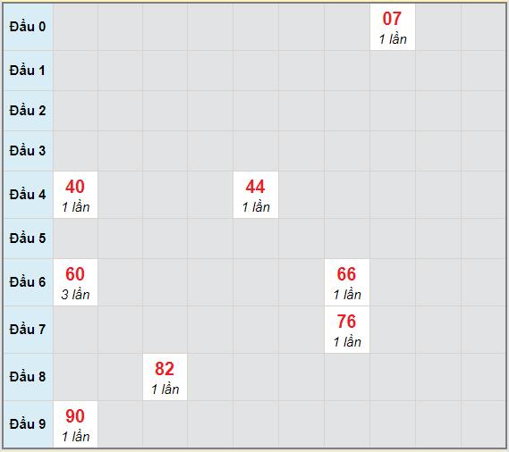 Bạch thủ rơi 3 ngày lô XSDNO 6/2/2021