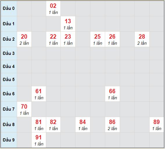 Bạch thủ rơi 3 ngày lô XSDT 1/3/2021