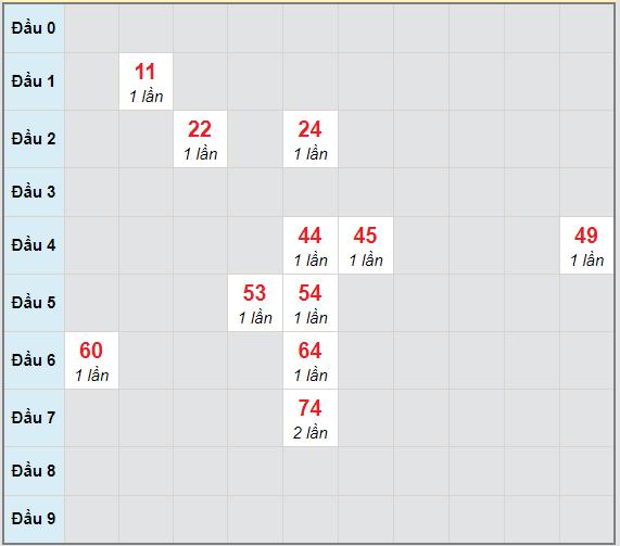 Bạch thủ rơi 3 ngày lô XSGL 26/2/2021