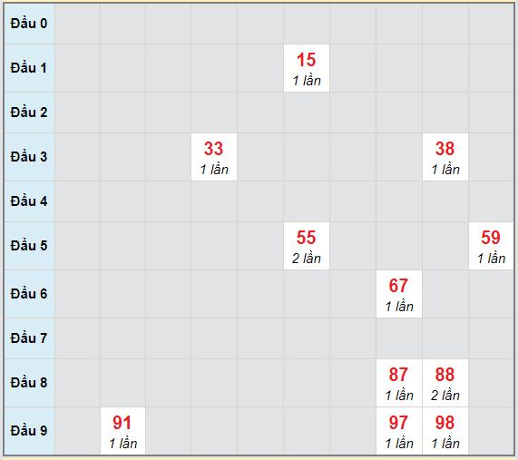 Bạch thủ rơi 3 ngày lô XSTP 20/2/2021