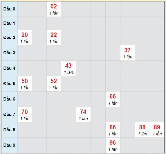 Bạch thủ rơi 3 ngày lô XSTP 22/2/2021