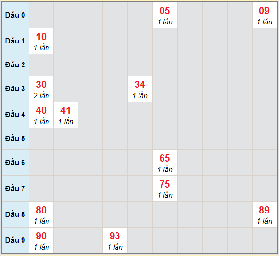 Bạch thủ rơi 3 ngày lô XSTP 27/2/2021