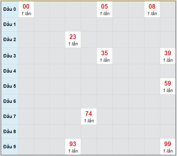 Bạch thủ rơi 3 ngày lô XSKG 14/2/2021