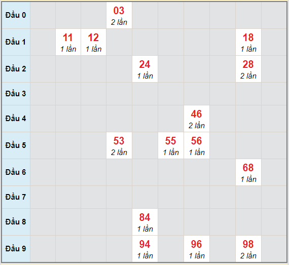 Bạch thủ rơi 3 ngày lô XSKG 28/2/2021