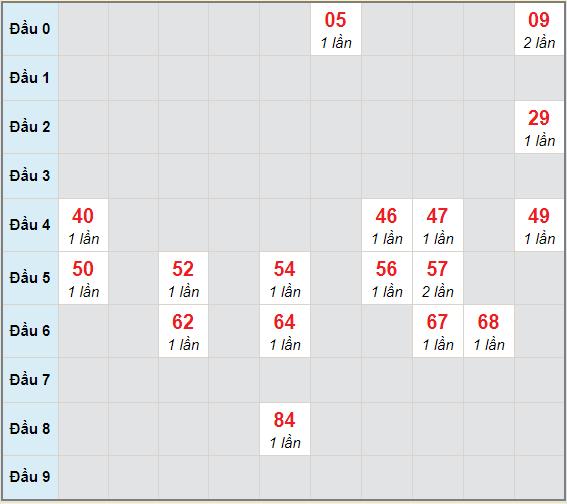 Bạch thủ rơi 3 ngày lô XSKH 17/2/2021