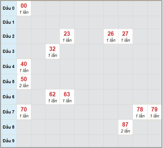 Bạch thủ rơi 3 ngày lô XSKH 21/2/2021