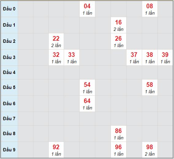 Bạch thủ rơi 3 ngày lô XSKH 28/2/2021