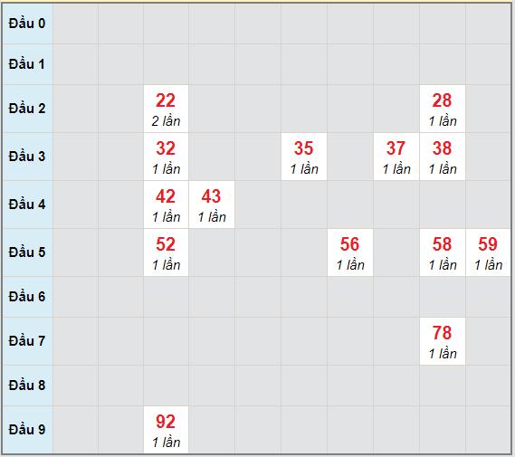 Bạch thủ rơi 3 ngày lô XSLA 20/2/2021
